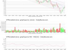 chart-nl0000226223-xpar-stm-2018-11-04