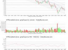 chart-nl0000226223-xpar-stm-2018-11-11