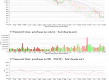 chart-nl0000226223-xpar-stm-2018-11-18