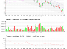 chart-fr0000121501-xpar-ug-2018-12-16