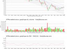 chart-nl0000226223-xpar-stm-2018-12-02