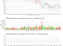 chart-nl0000226223-xpar-stm-2018-12-09