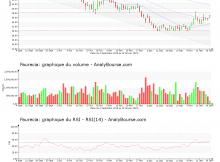 chart-fr0000121147-xpar-eo-2019-01-18
