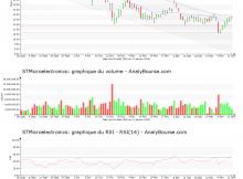chart-nl0000226223-xpar-stm-2019-01-13