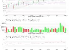 chart-fr0000121485-xpar-ker-2019-02-16