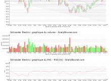 chart-fr0000121972-xpar-su-2019-02-14