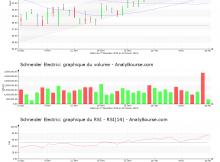 chart-fr0000121972-xpar-su-2019-02-15