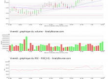 chart-fr0000127771-xpar-viv-2019-02-15