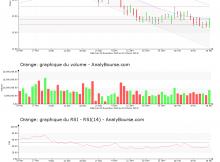 chart-fr0000133308-xpar-ora-2019-02-16