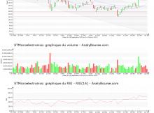 chart-nl0000226223-xpar-stm-2019-02-03