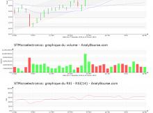 chart-nl0000226223-xpar-stm-2019-02-17