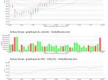 chart-nl0000235190-xpar-air-2019-02-15