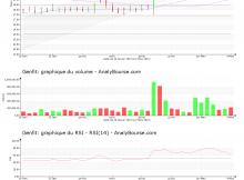 chart-fr0004163111-xpar-gnft-2019-03-10