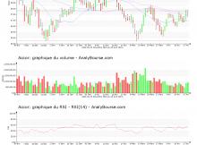 chart-fr0000120404-xpar-ac-2019-04-20