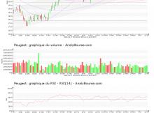 chart-fr0000121501-xpar-ug-2019-04-14
