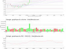 chart-fr0000133308-xpar-ora-2019-04-20