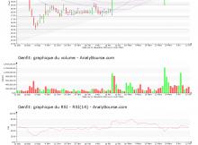 chart-fr0004163111-xpar-gnft-2019-04-14
