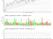 chart-fr0000039620-xpar-mrn-2019-05-22
