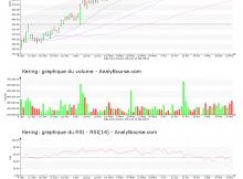 chart-fr0000121485-xpar-ker-2019-05-23