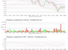 chart-fr0000130692-xpar-cri-2019-05-25
