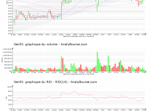 chart-fr0004163111-xpar-gnft-2019-05-19