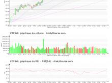 chart-fr0000120321-xpar-or-2019-06-18