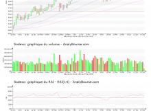 chart-fr0000121220-xpar-sw-2019-06-20