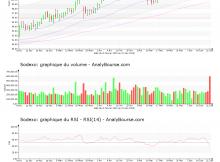 chart-fr0000121220-xpar-sw-2019-06-23