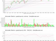 chart-fr0000121972-xpar-su-2019-06-15