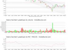 chart-fr0000125585-xpar-co-2019-06-20