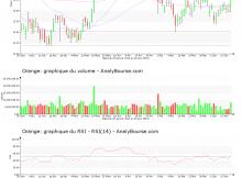 chart-fr0000133308-xpar-ora-2019-06-18