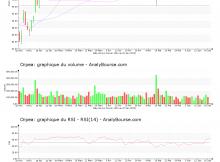 chart-fr0000184798-xpar-orp-2019-06-20