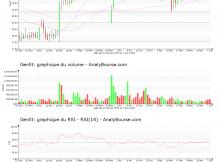 chart-fr0004163111-xpar-gnft-2019-06-09