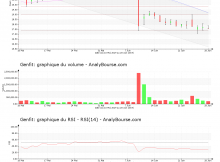 chart-fr0004163111-xpar-gnft-2019-06-30