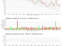 chart-fr0000035164-xpar-ben-2019-07-22