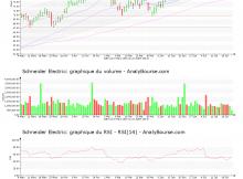 chart-fr0000121972-xpar-su-2019-07-23