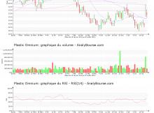 chart-fr0000124570-xpar-pom-2019-07-22