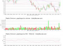 chart-fr0000124570-xpar-pom-2019-07-23