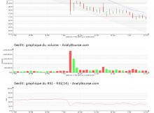 chart-fr0004163111-xpar-gnft-2019-07-14