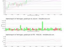 chart-fr0011726835-xpar-gtt-2019-07-14