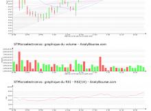 chart-nl0000226223-xpar-stm-2019-07-23