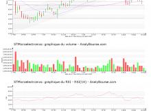 chart-nl0000226223-xpar-stm-2019-08-18