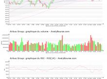 chart-nl0000235190-xpar-air-2019-08-20