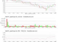 chart-fr0004163111-xpar-gnft-2019-09-01