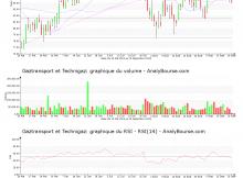 chart-fr0011726835-xpar-gtt-2019-09-20