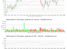 chart-fr0011726835-xpar-gtt-2019-09-22