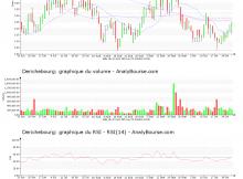 chart-fr0000053381-xpar-dbg-2019-10-29