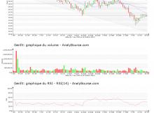 chart-fr0004163111-xpar-gnft-2019-10-20