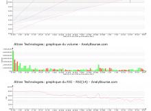 chart-fr0000034639-xpar-alt-2019-11-10