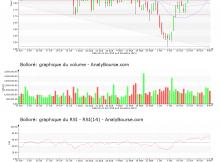 chart-fr0000039299-xpar-bol-2019-11-10